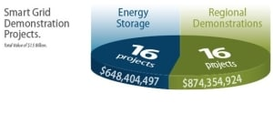 SGDP Project Funding Source: SmartGrid.gov